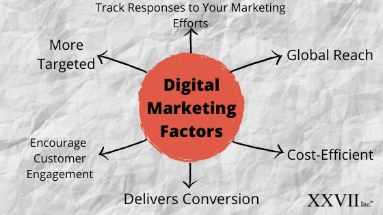6 Factors Why You Need Digital Marketing For Your Business